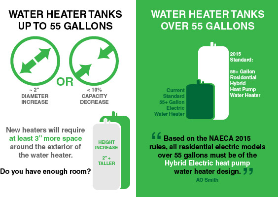 Water heater regulations for 2015
