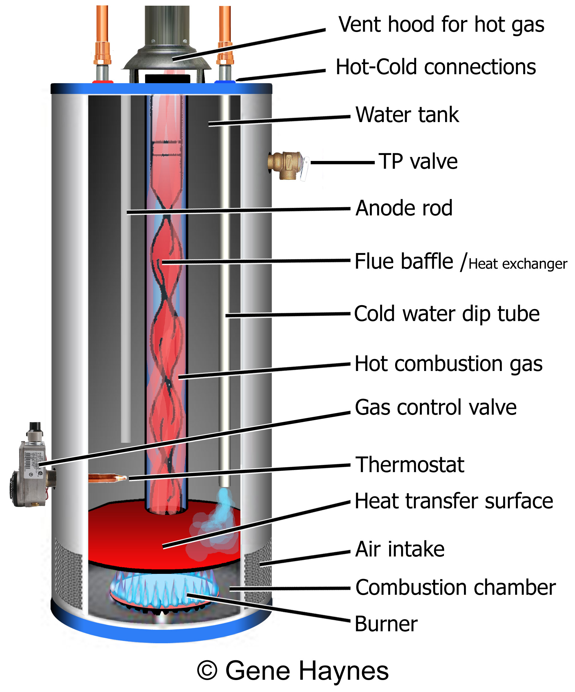 Backdrafting Water Heaters